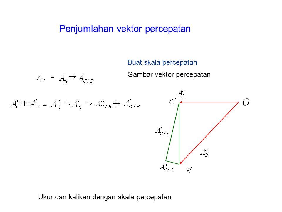 Gambar vektor percepatan Buat skala percepatan =     = Ukur dan kalikan dengan skala percepatan Penjumlahan vektor percepatan