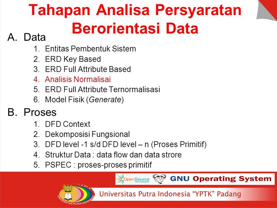 Tahapan Analisa Persyaratan Berorientasi Data A.Data 1.Entitas Pembentuk Sistem 2.ERD Key Based 3.ERD Full Attribute Based 4.Analisis Normalisai 5.ERD