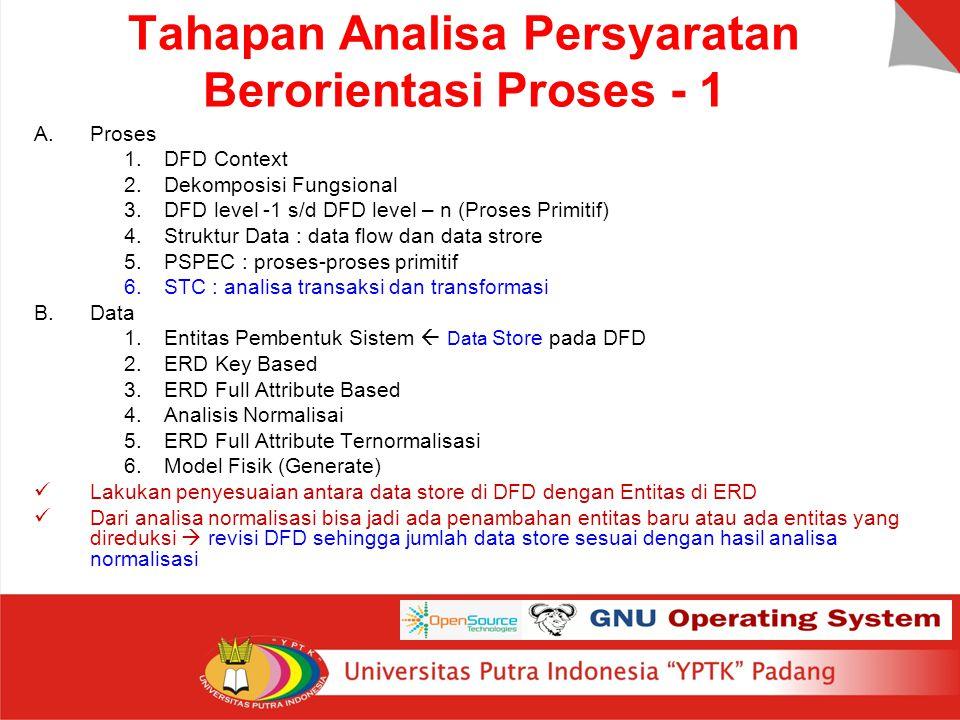 Tahapan Analisa Persyaratan Berorientasi Proses - 1 A.Proses 1.DFD Context 2.Dekomposisi Fungsional 3.DFD level -1 s/d DFD level – n (Proses Primitif)