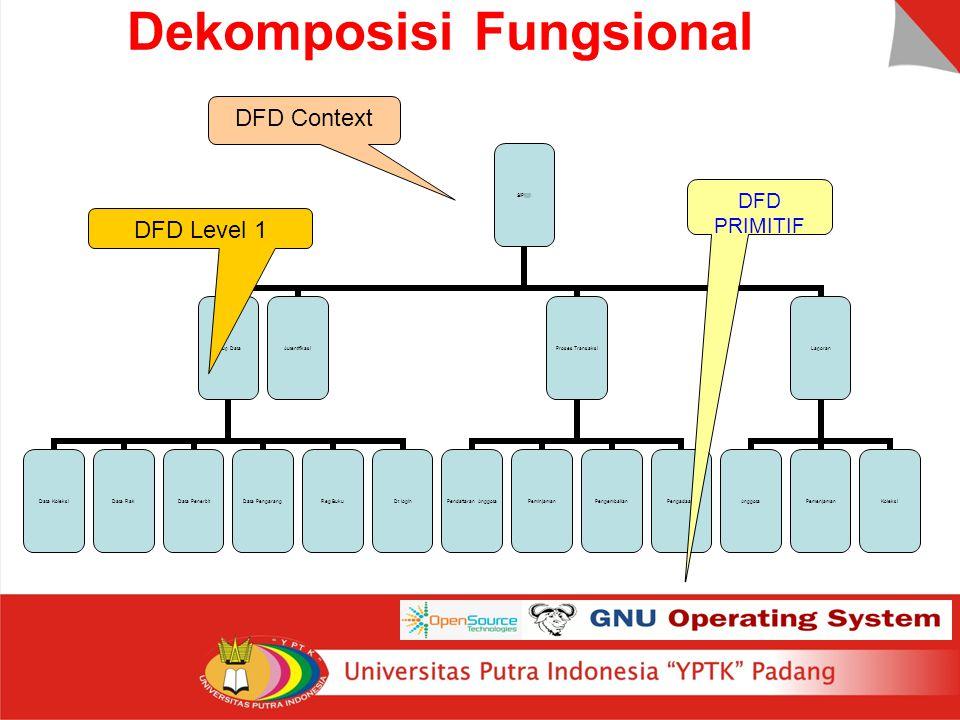 Dekomposisi Fungsional DFD PRIMITIF DFD Context DFD Level 1