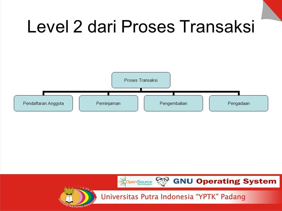 Level 2 dari Proses Transaksi Proses Transaksi Pendaftaran Anggota PeminjamanPengembalianPengadaan
