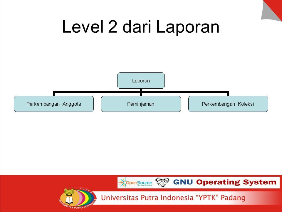 Level 2 dari Laporan Laporan Perkembangan Anggota Peminjaman Perkembangan Koleksi