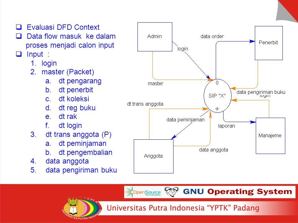 Rancangan Input  Evaluasi DFD Context  Data flow masuk ke dalam proses menjadi calon input  Input : 1.login 2.master (Packet) a. dt pengarang b. dt