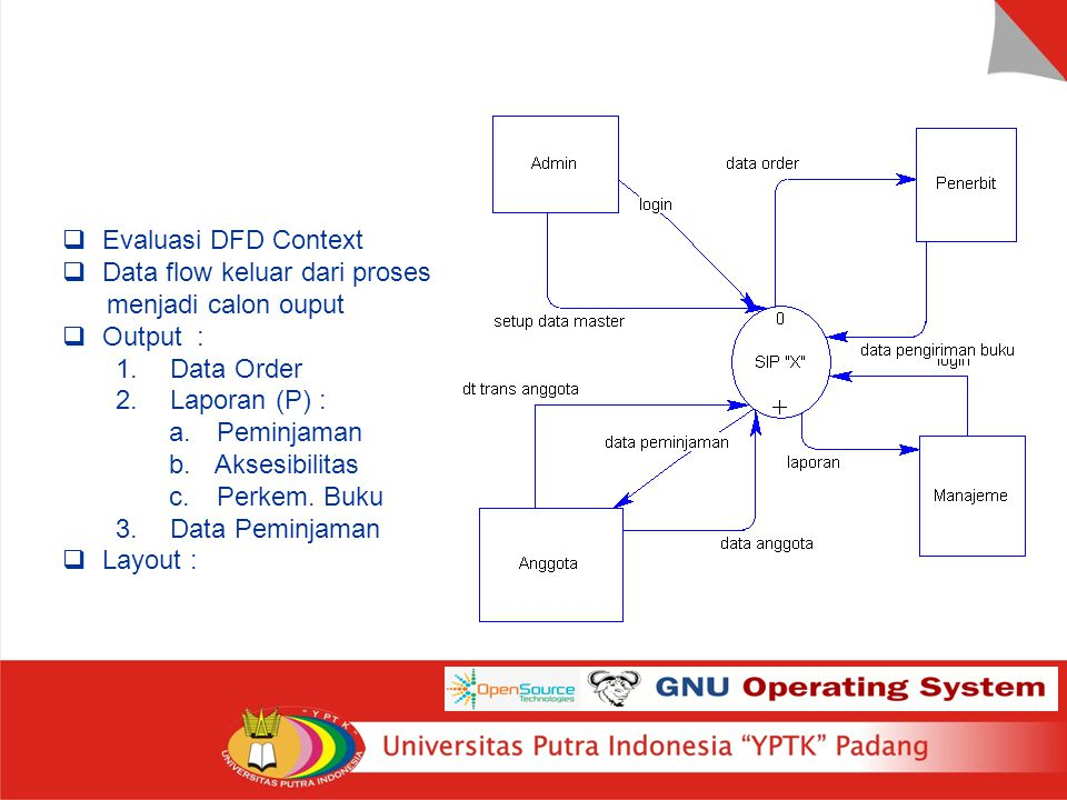 Rancangan Output  Evaluasi DFD Context  Data flow keluar dari proses menjadi calon ouput  Output : 1. Data Order 2. Laporan (P) : a. Peminjaman b.