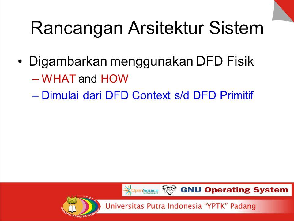 Rancangan Arsitektur Sistem Digambarkan menggunakan DFD Fisik –WHAT and HOW –Dimulai dari DFD Context s/d DFD Primitif