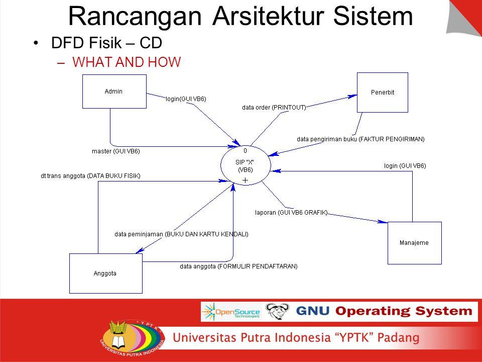 Rancangan Arsitektur Sistem DFD Fisik – CD –WHAT AND HOW