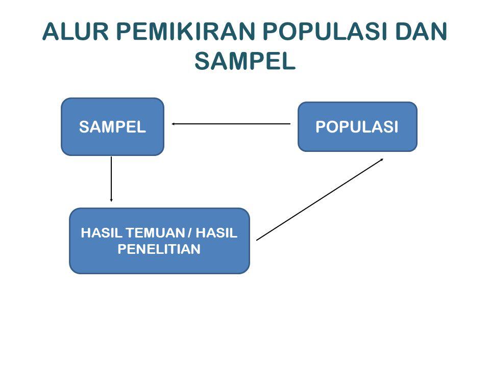 POPULASI SAMPEL ALUR PEMIKIRAN POPULASI DAN SAMPEL HASIL TEMUAN / HASIL PENELITIAN