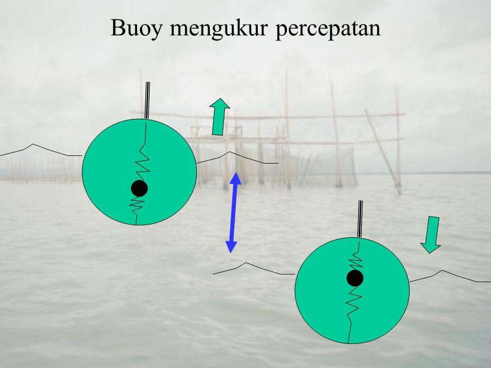 Pengukuran dengan alat ukur di perairan Data dapat –direkam di tempat, –dikirim melalui gelombang radio ke stasion pencatat di darat, atau –dikirim melalui kabel ke stasion pencatat di perahu yang ditambatkan di dekatnya Buoy sering dikombinasi dengan alat ukur –sistem tekanan atau –Sistem ultrasonik yang dipasang di dasar pantai