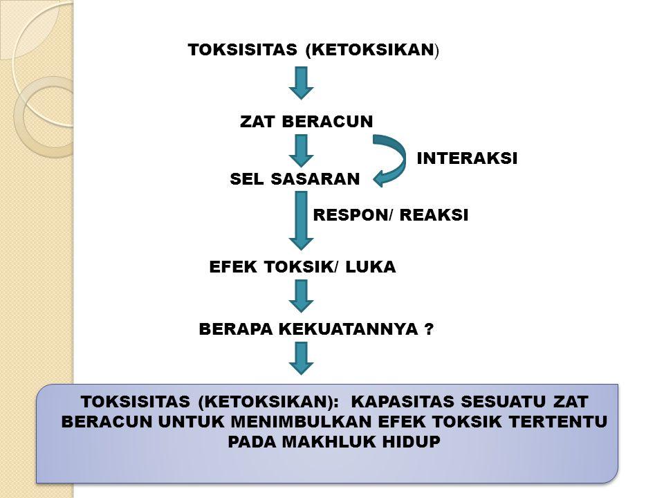 TOKSISITAS (KETOKSIKAN ) ZAT BERACUN SEL SASARAN INTERAKSI RESPON/ REAKSI EFEK TOKSIK/ LUKA BERAPA KEKUATANNYA ? TOKSISITAS (KETOKSIKAN): KAPASITAS SE