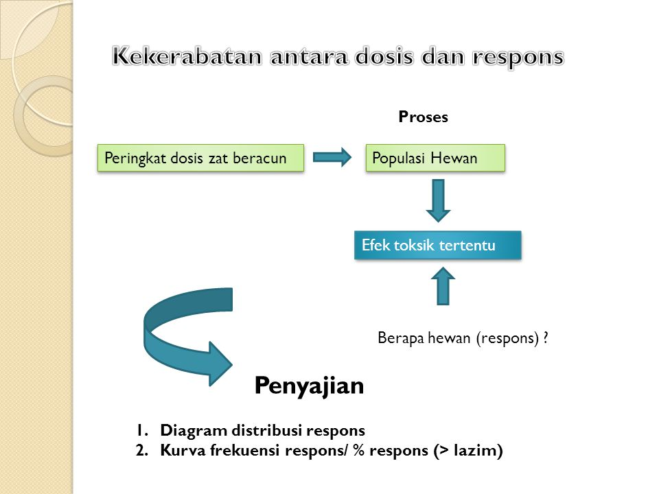 Peringkat dosis zat beracun Populasi Hewan Proses Efek toksik tertentu Berapa hewan (respons) ? Penyajian 1.Diagram distribusi respons 2.Kurva frekuen