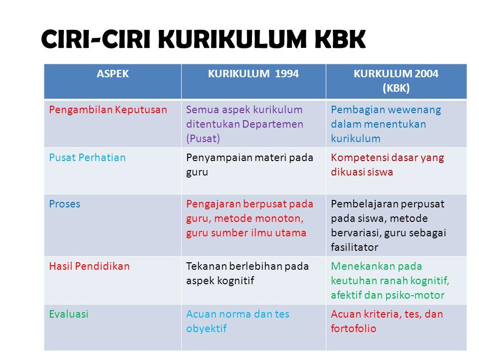 CIRI-CIRI KURIKULUM KBK ASPEKKURIKULUM 1994KURKULUM 2004 (KBK) Pengambilan KeputusanSemua aspek kurikulum ditentukan Departemen (Pusat) Pembagian wewe
