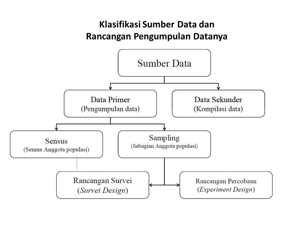 Sumber Data Data primer:dikumpulkan utk memenuhi kebutuhan penelitian yg sedang dihadapi.