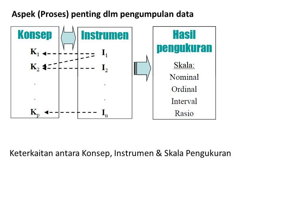Teknik (Metode) Pengumpulan Data Primer 1.Survey 2.Percobaan Instrumen Pengumpulan Data 1.Kuesioner 2.Wawancara 3.Observasi 4.Alat Ukur Pemilihan instrumen tgt: 1.