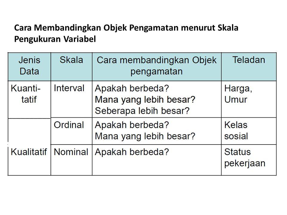 Cara Membandingkan Objek Pengamatan menurut Skala Pengukuran Variabel