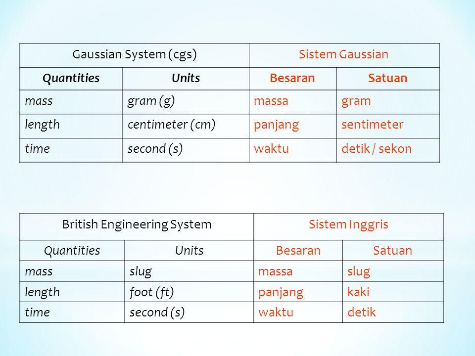 Besaran dan satuan yang digunakan dalam SI * International System (SI)Sistem Internasional (SI) QuantitiesUnitsSymbolBesaranSatuan Dimensi masskilogramkgmassakilogram (kg) M lengthmetermpanjangmeter (m) L timesecondswaktudetik / sekon (s) T Electric CurrentampereAArus Listrik Ampere (A) J TemperaturekelvnKTemperatu r Kelvin (K) K Amount of substance molemolJumlah Zatmol (mol) N Light IntensitycandelaCdIntensitas Cahaya Candela (cd) θ * Berdasar Konferensi Umum mengenai Berat dan Ukuran ke-14 tahun 1971