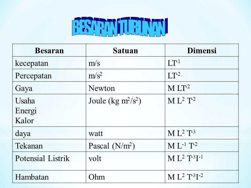 Gaussian System (cgs)Sistem Gaussian QuantitiesUnitsBesaranSatuan massgram (g)massagram lengthcentimeter (cm)panjangsentimeter timesecond (s)waktudetik / sekon British Engineering SystemSistem Inggris QuantitiesUnitsBesaranSatuan massslugmassaslug lengthfoot (ft)panjangkaki timesecond (s)waktudetik