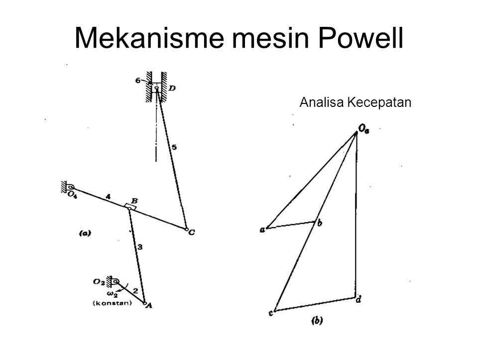 Mekanisme mesin Powell Analisa Kecepatan