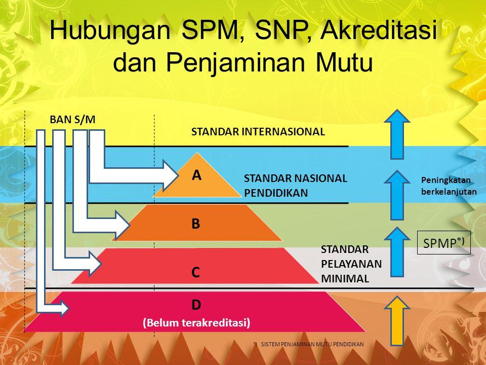 Hubungan SPM, SNP, Akreditasi dan Penjaminan Mutu BAN S/M A B C D STANDAR NASIONAL PENDIDIKAN STANDAR PELAYANAN MINIMAL (Belum terakreditasi) *) SISTEM PENJAMINAN MUTU PENDIDIKAN Peningkatan berkelanjutan SPMP *) STANDAR INTERNASIONAL