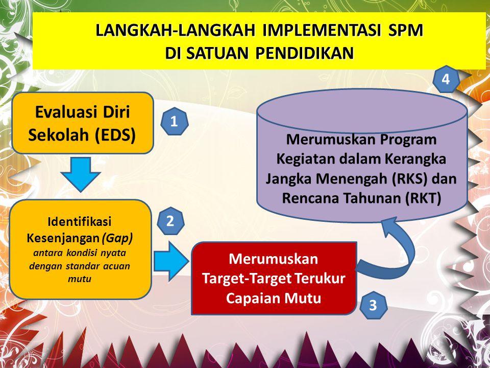 Evaluasi Diri Sekolah (EDS) Merumuskan Program Kegiatan dalam Kerangka Jangka Menengah (RKS) dan Rencana Tahunan (RKT) Identifikasi Kesenjangan (Gap)