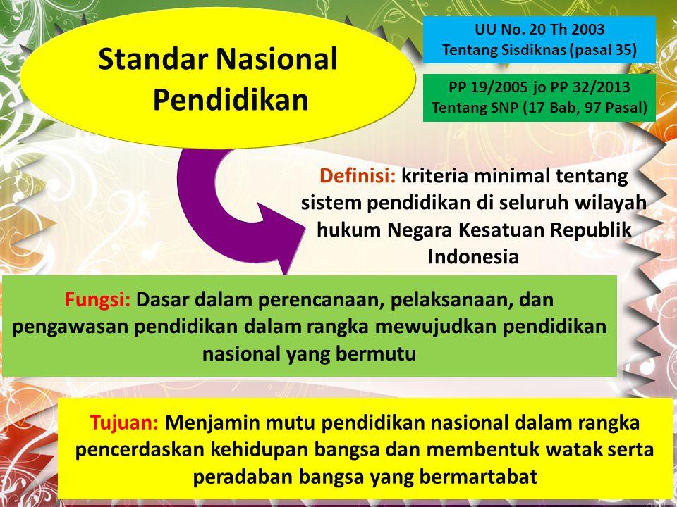 Standar Nasional Pendidikan Definisi: kriteria minimal tentang sistem pendidikan di seluruh wilayah hukum Negara Kesatuan Republik Indonesia Fungsi: Dasar dalam perencanaan, pelaksanaan, dan pengawasan pendidikan dalam rangka mewujudkan pendidikan nasional yang bermutu Tujuan: Menjamin mutu pendidikan nasional dalam rangka pencerdaskan kehidupan bangsa dan membentuk watak serta peradaban bangsa yang bermartabat PP 19/2005 jo PP 32/2013 Tentang SNP (17 Bab, 97 Pasal) UU No.