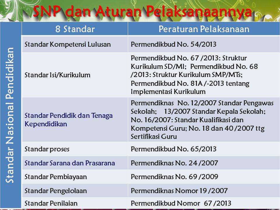 STANDAR PELAYANAN MINIMAL (SPM) Permendiknas No. 15/2010 jo. Permendikbud No. 23/2013