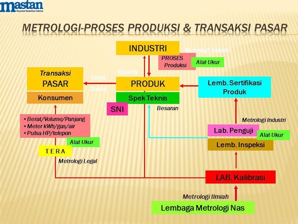 PROSES Produksi PRODUK Spek Teknis Lab. Penguji LAB. Kalibrasi Lemb. Inspeksi Lemb. Sertifikasi Produk INDUSTRI Transaksi PASAR Konsumen Quality Daya