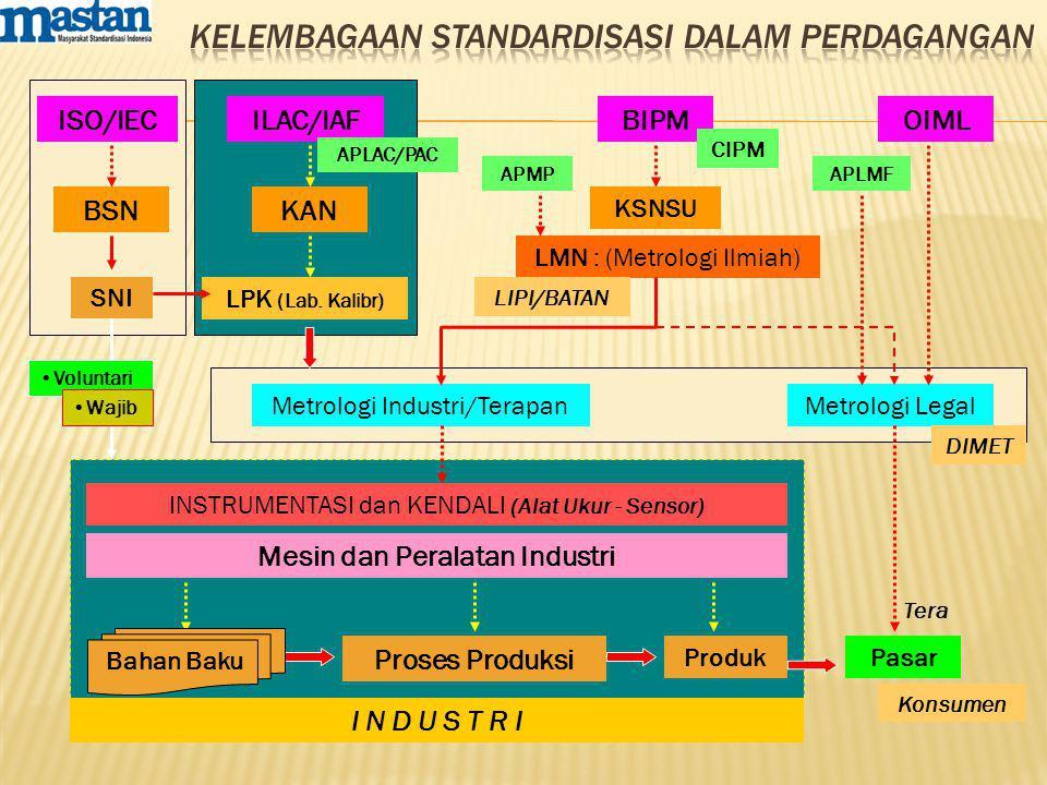 LPK (Lab. Kalibr) Proses Produksi Produk INSTRUMENTASI dan KENDALI (Alat Ukur - Sensor) Pasar Metrologi LegalMetrologi Industri/Terapan LMN : (Metrolo