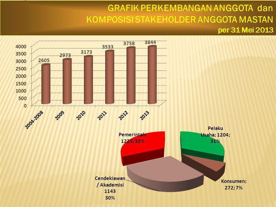 GRAFIK PERKEMBANGAN ANGGOTA dan KOMPOSISI STAKEHOLDER ANGGOTA MASTAN per 31 Mei 2013