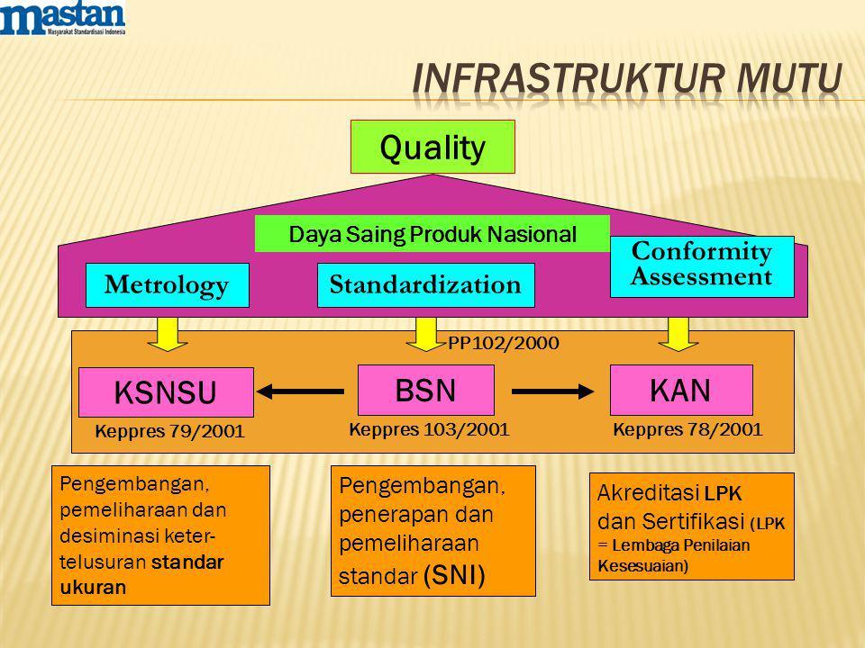 BSNKAN KSNSU Pengembangan, penerapan dan pemeliharaan standar (SNI) Akreditasi LPK dan Sertifikasi (LPK = Lembaga Penilaian Kesesuaian) Pengembangan, pemeliharaan dan desiminasi keter- telusuran standar ukuran Standardization Conformity Assessment Metrology Quality Daya Saing Produk Nasional PP102/2000 Keppres 79/2001 Keppres 78/2001Keppres 103/2001