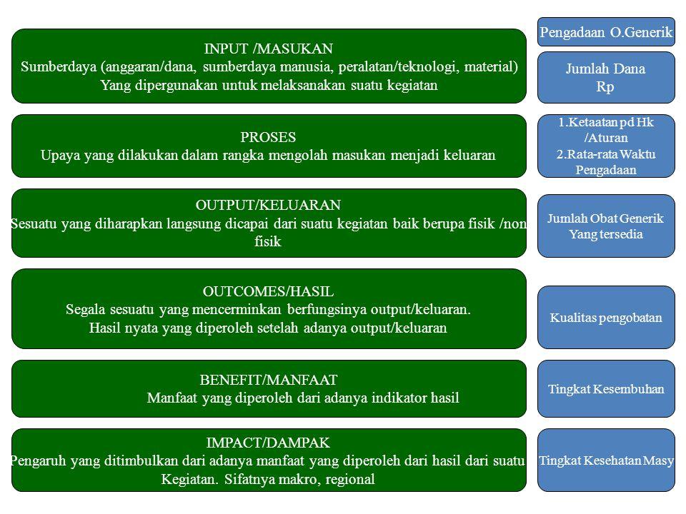 3 INPUT /MASUKAN Sumberdaya (anggaran/dana, sumberdaya manusia, peralatan/teknologi, material) Yang dipergunakan untuk melaksanakan suatu kegiatan PRO