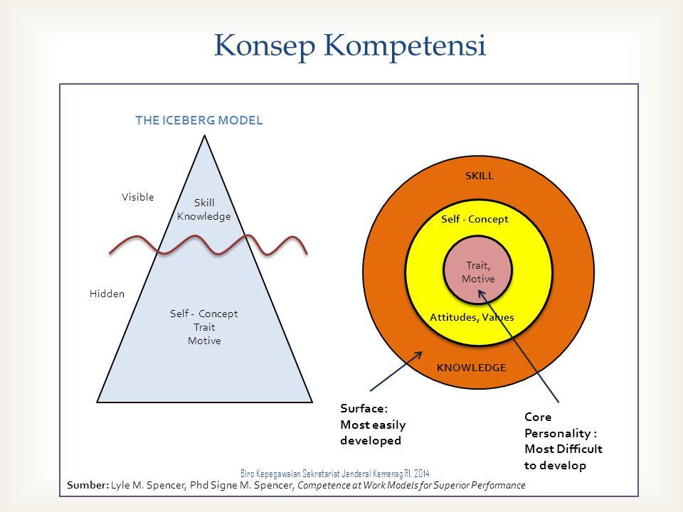  Konsep Kompetensi THE ICEBERG MODEL Hidden Skill Knowledge Self - Concept Trait Motive Visible Trait, Motive Attitudes, Values Self - Concept SKILL