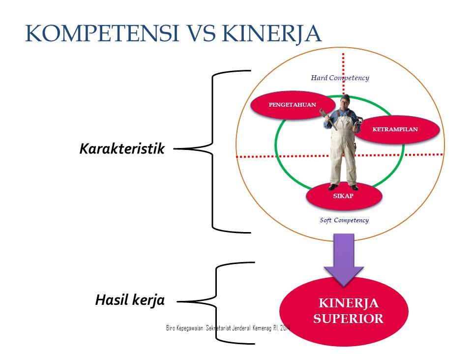 KINERJA SUPERIOR Hard Competency SIKAP KETRAMPILAN PENGETAHUAN Soft Competency Karakteristik Hasil kerja KOMPETENSI VS KINERJA Biro Kepegawaian Sekret