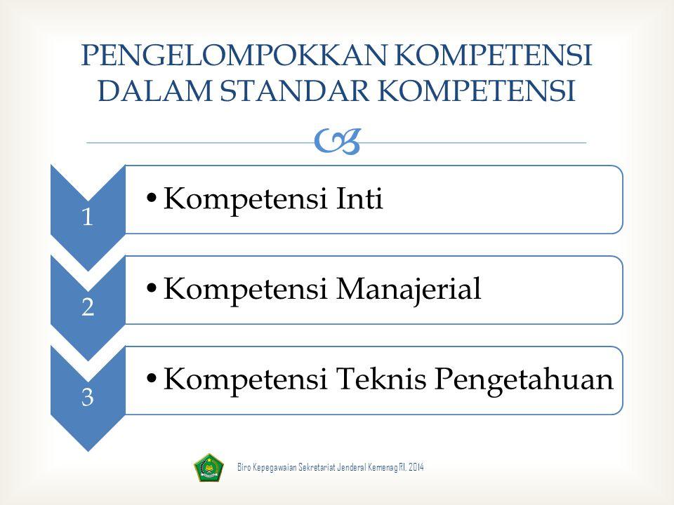  1 Kompetensi Inti 2 Kompetensi Manajerial 3 Kompetensi Teknis Pengetahuan PENGELOMPOKKAN KOMPETENSI DALAM STANDAR KOMPETENSI Biro Kepegawaian Sekret