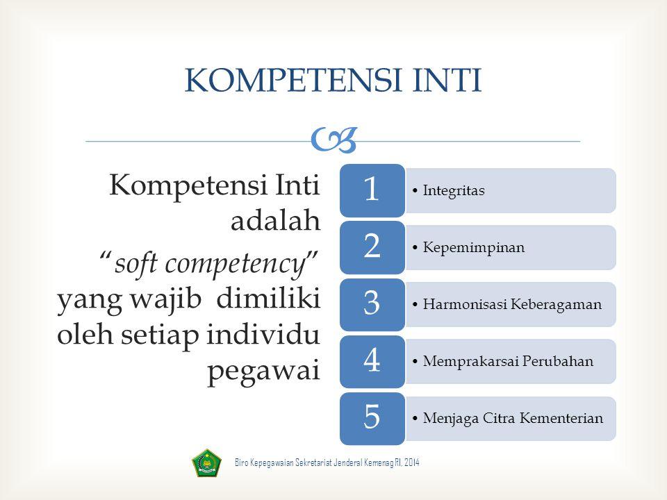  KOMPETENSI INTI Kompetensi Inti adalah soft competency yang wajib dimiliki oleh setiap individu pegawai Integritas 1 Kepemimpinan 2 Harmonisasi Keberagaman 3 Memprakarsai Perubahan 4 Menjaga Citra Kementerian 5