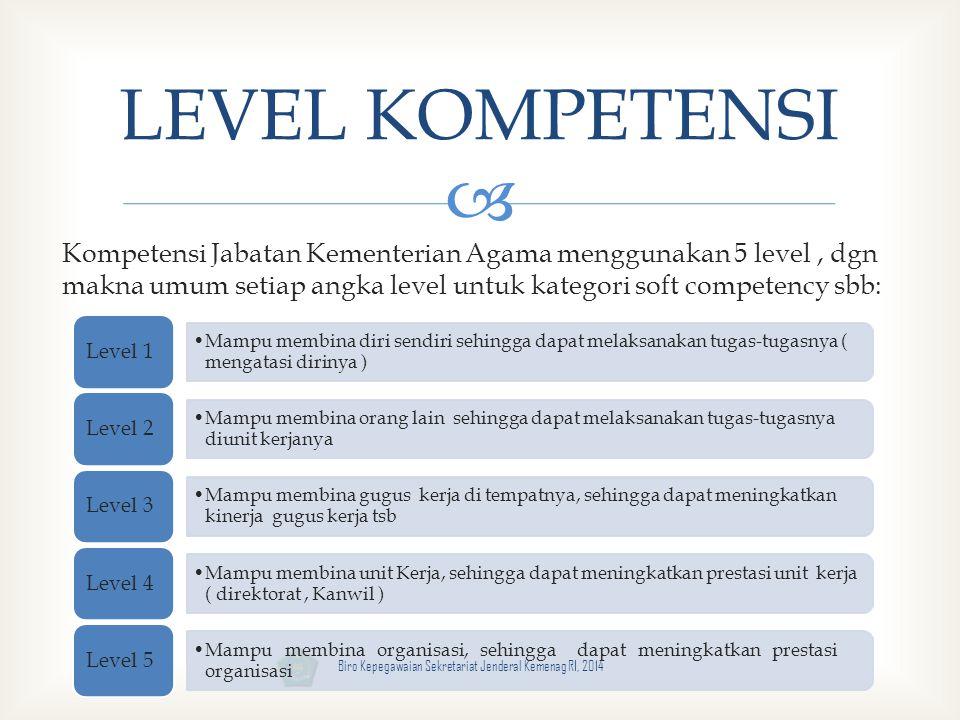  Mampu membina diri sendiri sehingga dapat melaksanakan tugas-tugasnya ( mengatasi dirinya ) Level 1 Mampu membina orang lain sehingga dapat melaksan