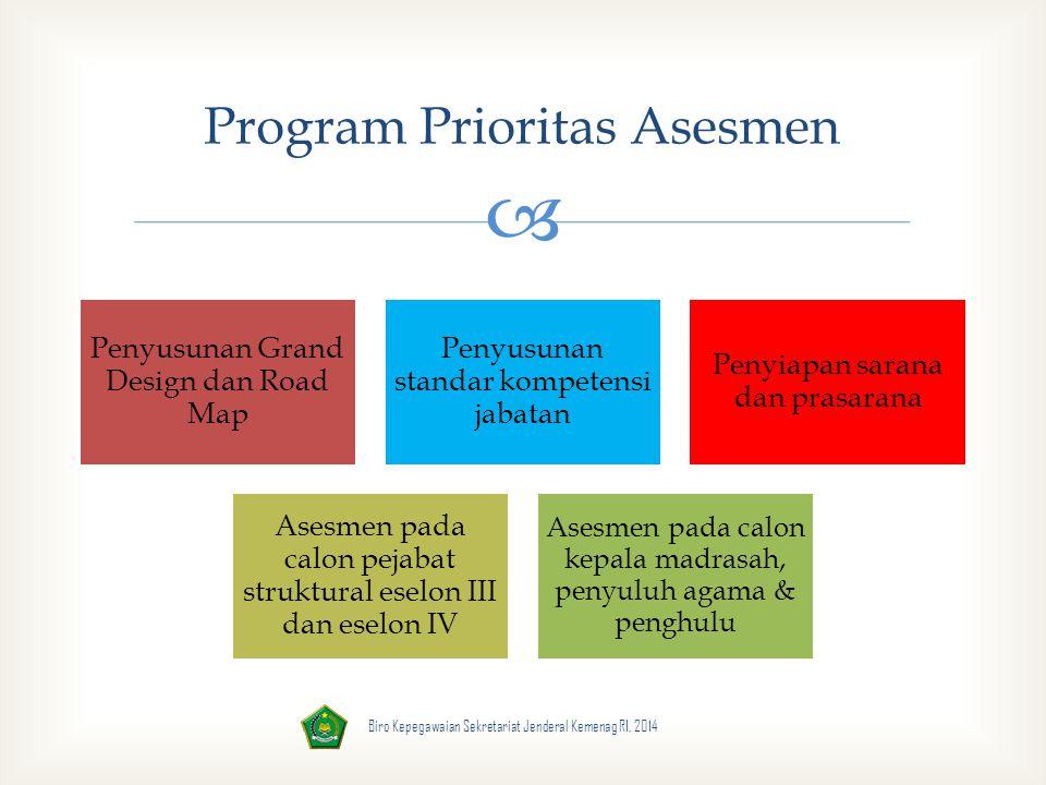  Penyusunan Grand Design dan Road Map Penyusunan standar kompetensi jabatan Penyiapan sarana dan prasarana Asesmen pada calon pejabat struktural esel