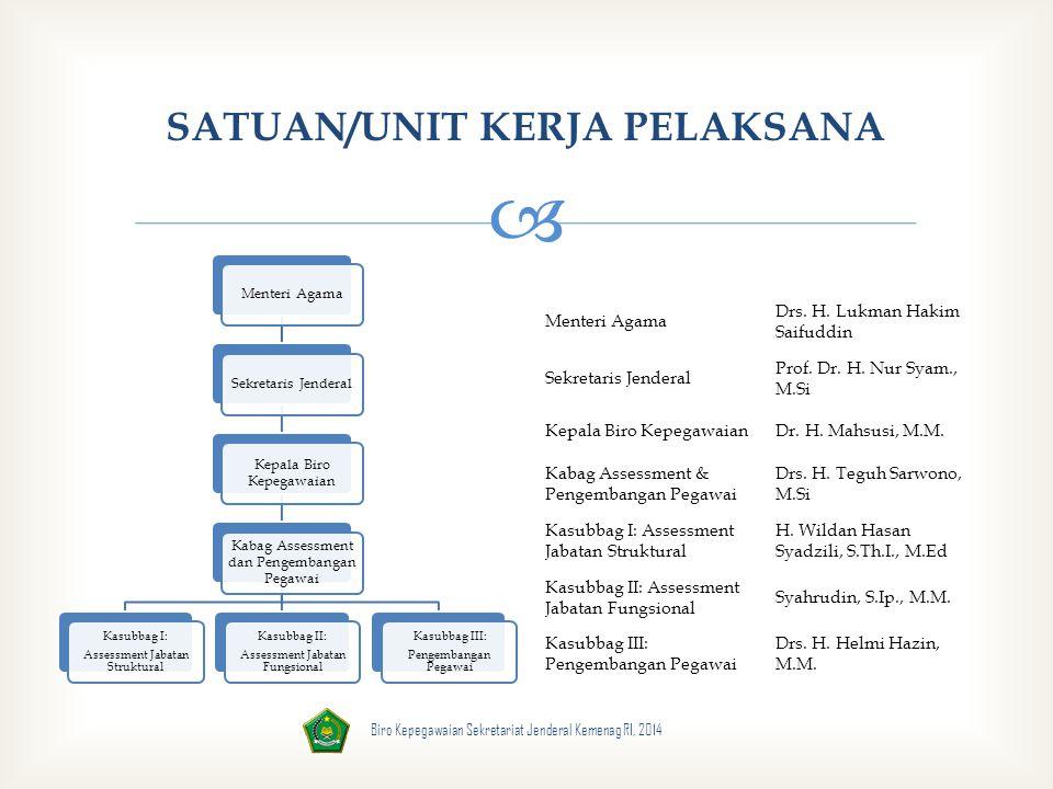  SATUAN/UNIT KERJA PELAKSANA Menteri AgamaSekretaris Jenderal Kepala Biro Kepegawaian Kabag Assessment dan Pengembangan Pegawai Kasubbag I: Assessmen