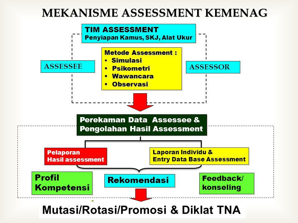 MEKANISME ASSESSMENT KEMENAG Metode Assessment : Simulasi Simulasi Psikometri Psikometri Wawancara Wawancara Observasi Observasi Metode Assessment : Simulasi Simulasi Psikometri Psikometri Wawancara Wawancara Observasi Observasi Profil Kompetensi Profil Kompetensi Rekomendasi Feedback/ konseling Feedback/ konseling TIM ASSESSMENT Penyiapan Kamus, SKJ, Alat Ukur TIM ASSESSMENT Penyiapan Kamus, SKJ, Alat Ukur Pelaporan Hasil assessment Pelaporan Hasil assessment Laporan Individu & Entry Data Base Assessment Laporan Individu & Entry Data Base Assessment Mutasi/Rotasi/Promosi & Diklat TNA Perekaman Data Assessee & Pengolahan Hasil Assessment Perekaman Data Assessee & Pengolahan Hasil Assessment ASSESSOR ASSESSEE