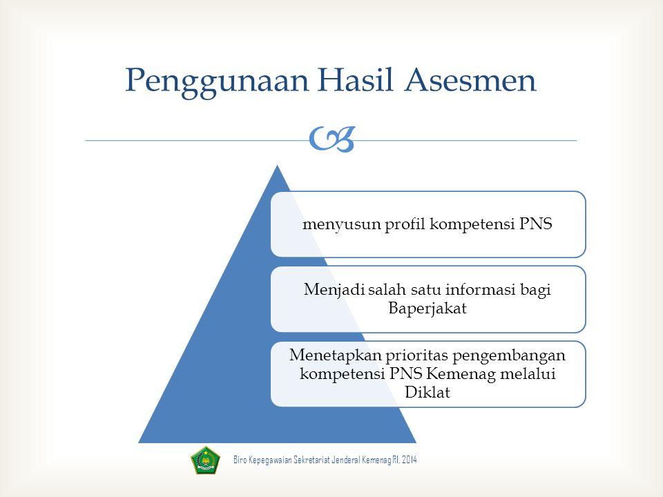  menyusun profil kompetensi PNS Menjadi salah satu informasi bagi Baperjakat Menetapkan prioritas pengembangan kompetensi PNS Kemenag melalui Diklat