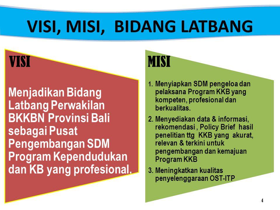 VISI, MISI, BIDANG LATBANG Menjadikan Bidang Latbang Perwakilan BKKBN Provinsi Bali sebagai Pusat Pengembangan SDM Program Kependudukan dan KB yang profesional.