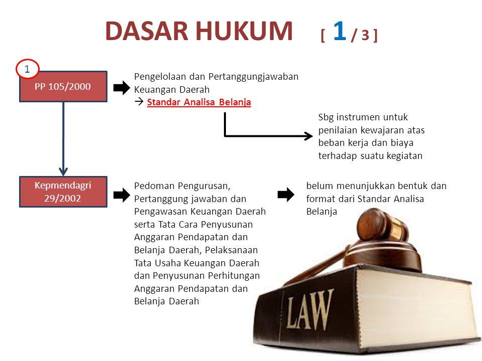 DASAR HUKUM [ 1 / 3 ] PP 105/2000 Pengelolaan dan Pertanggungjawaban Keuangan Daerah  Standar Analisa Belanja Sbg instrumen untuk penilaian kewajaran