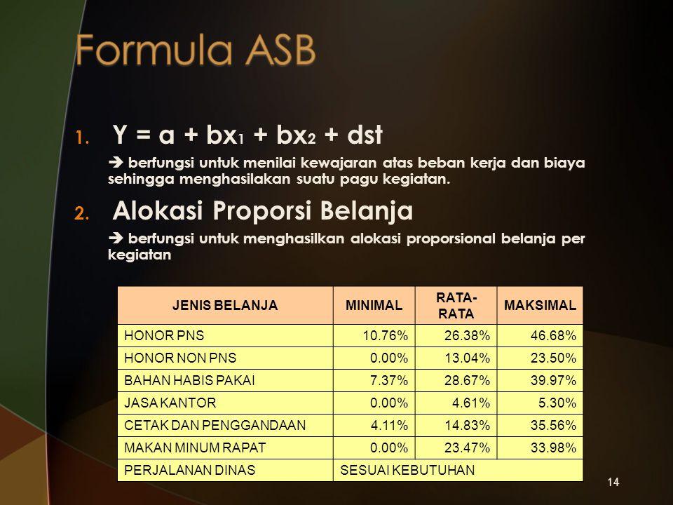14 1. Y = a + bx 1 + bx 2 + dst  berfungsi untuk menilai kewajaran atas beban kerja dan biaya sehingga menghasilakan suatu pagu kegiatan. 2. Alokasi