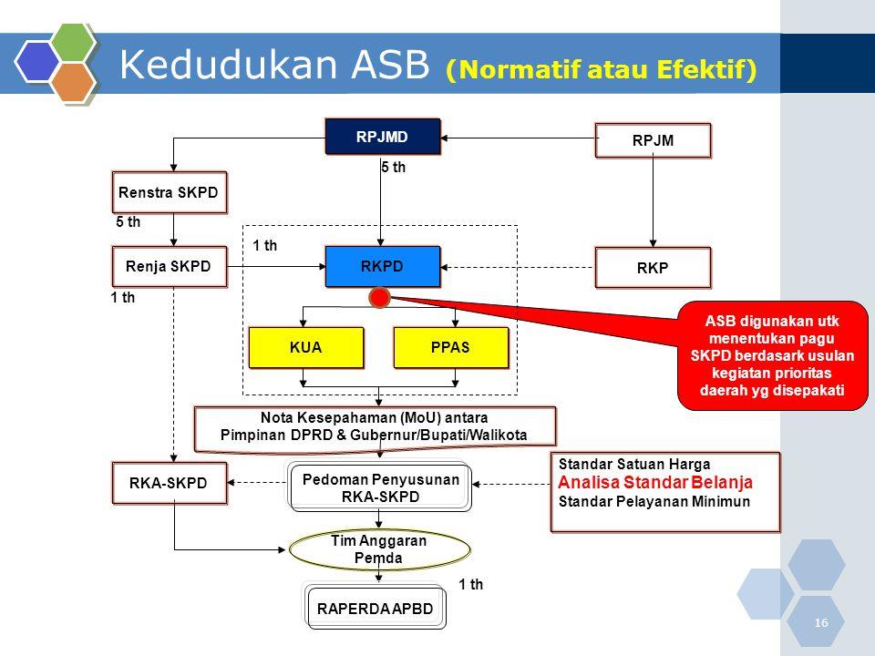 Kedudukan ASB (Normatif atau Efektif) 16 ASB digunakan utk menentukan pagu SKPD berdasark usulan kegiatan prioritas daerah yg disepakati 1 th RPJMD Re