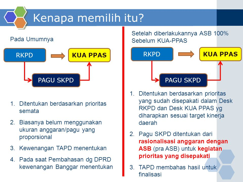 Kenapa memilih itu? RKPDKUA PPAS PAGU SKPD 1.Ditentukan berdasarkan prioritas semata 2.Biasanya belum menggunakan ukuran anggaran/pagu yang proporsion