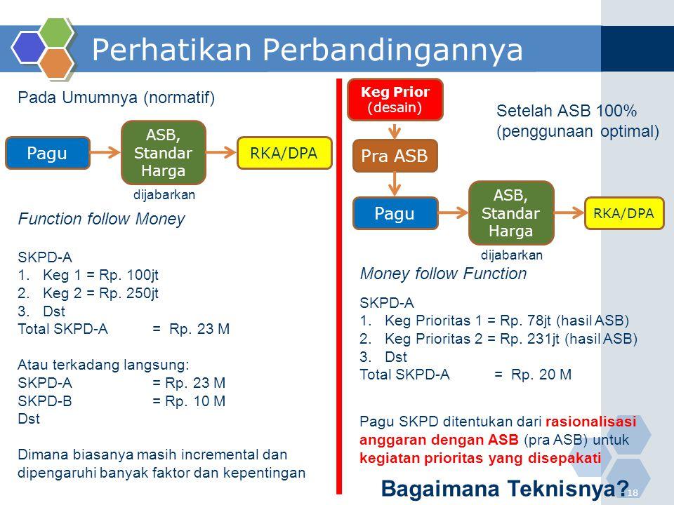 Perhatikan Perbandingannya 18 Pada Umumnya (normatif) Setelah ASB 100% (penggunaan optimal) SKPD-A 1.Keg 1 = Rp. 100jt 2.Keg 2 = Rp. 250jt 3.Dst Total