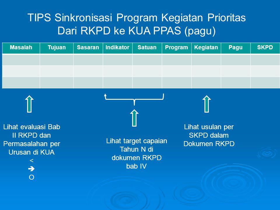 MasalahTujuanSasaranIndikatorSatuanProgramKegiatanPaguSKPD TIPS Sinkronisasi Program Kegiatan Prioritas Dari RKPD ke KUA PPAS (pagu) Lihat usulan per