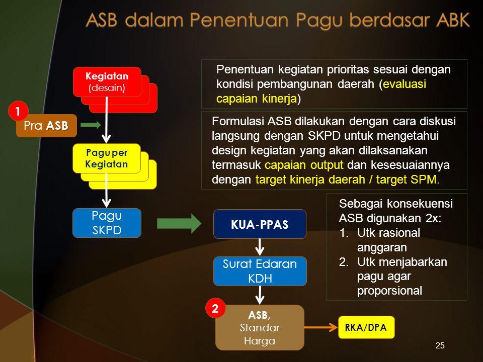25 Pagu SKPD ASB, Standar Harga RKA/DPA ASB Pra ASB Kegiatan (desain) Pagu per Kegiatan KUA-PPAS Surat Edaran KDH Penentuan kegiatan prioritas sesuai