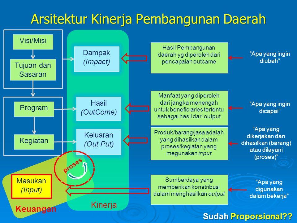 Arsitektur Kinerja Pembangunan Daerah Visi/Misi Tujuan dan Sasaran Program Kegiatan Masukan (Input) Dampak (Impact) Hasil (OutCome) Keluaran (Out Put)