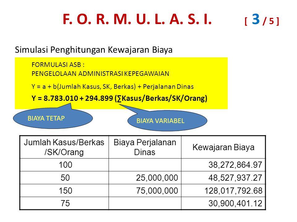 Simulasi Penghitungan Kewajaran Biaya FORMULASI ASB : PENGELOLAAN ADMINISTRASI KEPEGAWAIAN Y = a + b(Jumlah Kasus, SK, Berkas) + Perjalanan Dinas Y = 8.783.010 + 294.899 (∑Kasus/Berkas/SK/Orang) BIAYA TETAP BIAYA VARIABEL Jumlah Kasus/Berkas /SK/Orang Biaya Perjalanan Dinas Kewajaran Biaya 100 38,272,864.97 50 25,000,000 48,527,937.27 150 75,000,000 128,017,792.68 75 30,900,401.12 F.