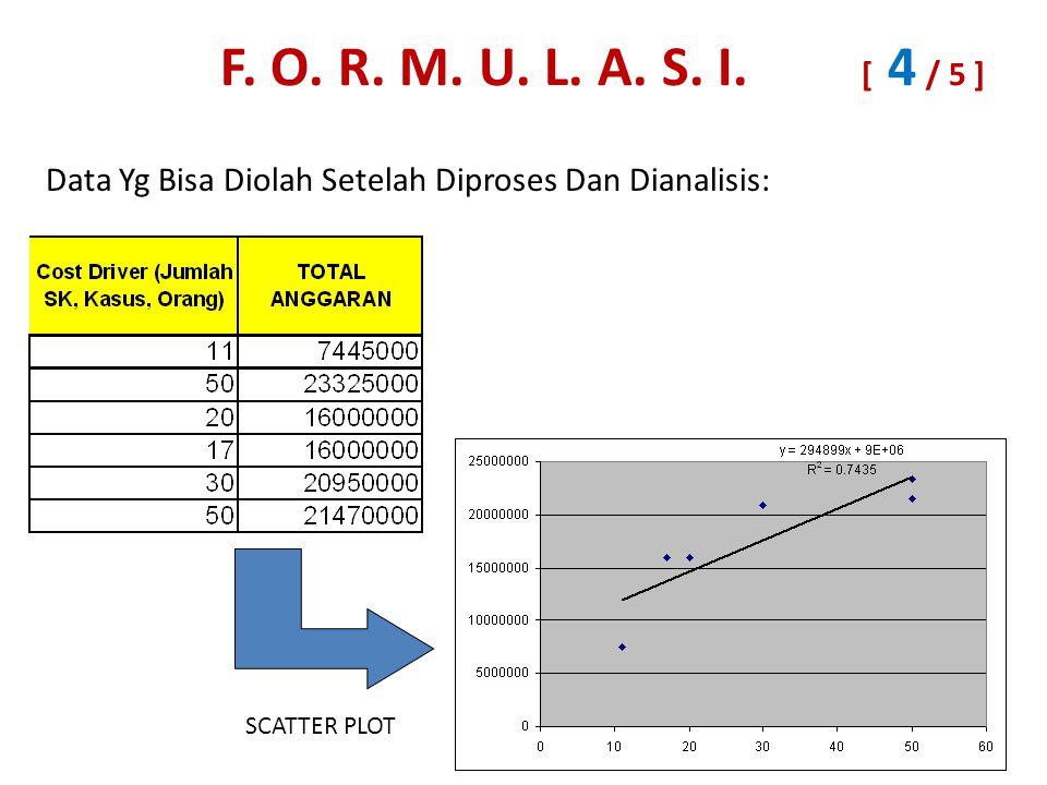 Data Yg Bisa Diolah Setelah Diproses Dan Dianalisis: SCATTER PLOT F.